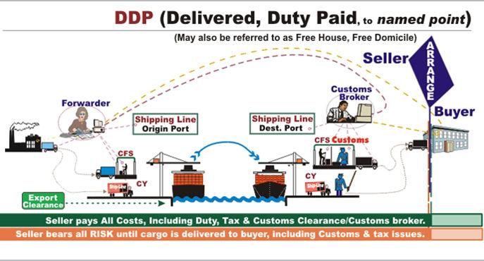 DDP贸易术语买卖双方义务