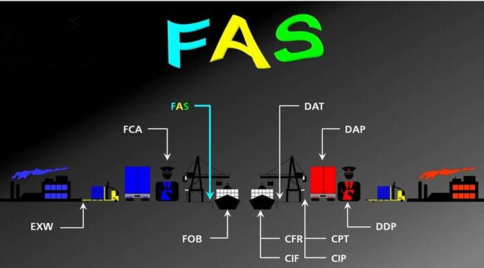 FAS贸易术语