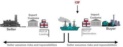CIF贸易术语_CIF价格_CIF是什么意思