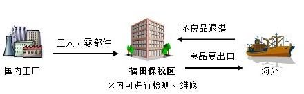 进出口退运货物报关及核销手续