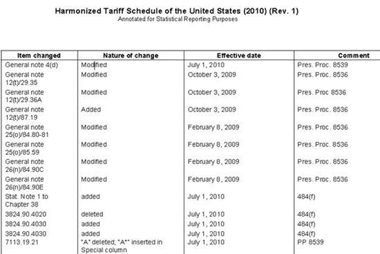 Harmonized Tariff—美国当地进口海关编码