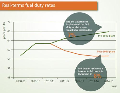 Duty Rate—美国进口关税