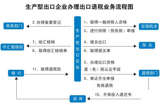 出口退税的操作明细流程及计算方法
