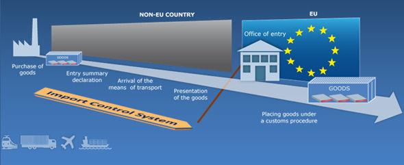 入境摘要申报(ENS)