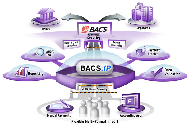 英国BACS银行自动票据交换业务