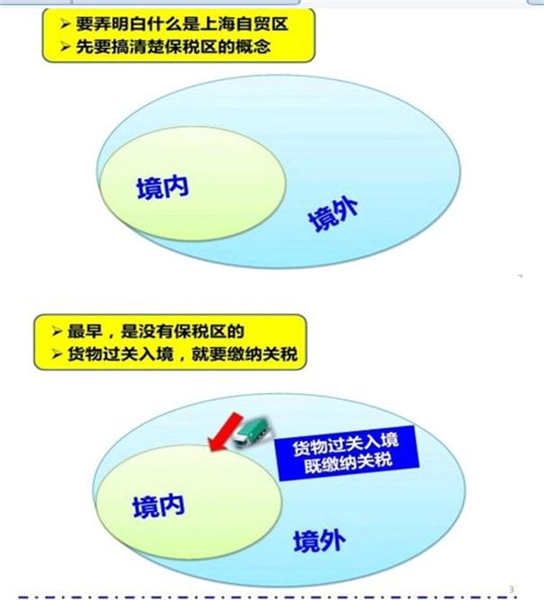 保税区是什么意思_保税区和自贸区的区别(图解)