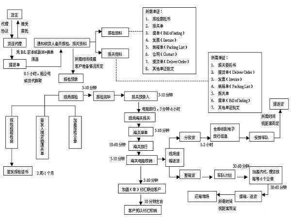 货代流程_货代操作流程