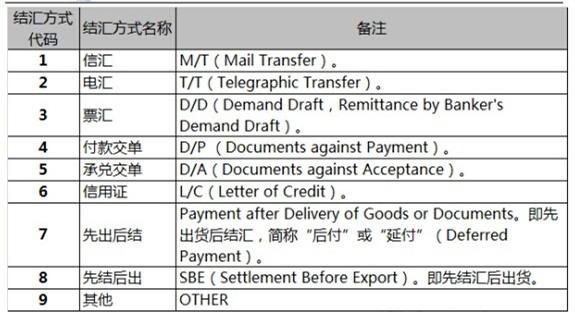 外贸结汇方式有哪些