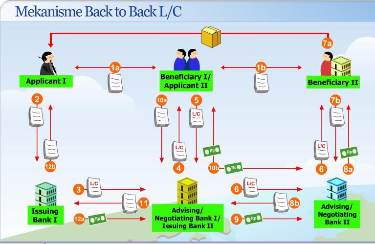背对背信用证(back to back LC)_转开信用证