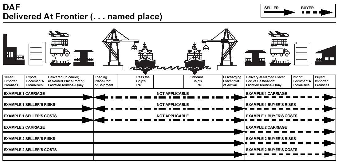 DAF贸易术语