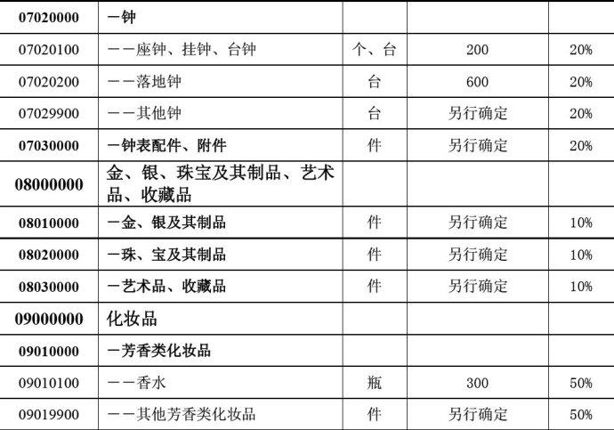 中华人民共和国进境物品完税价格表