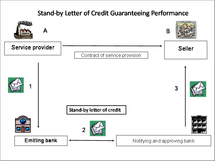 备用信用证SBLC(担保信用证)