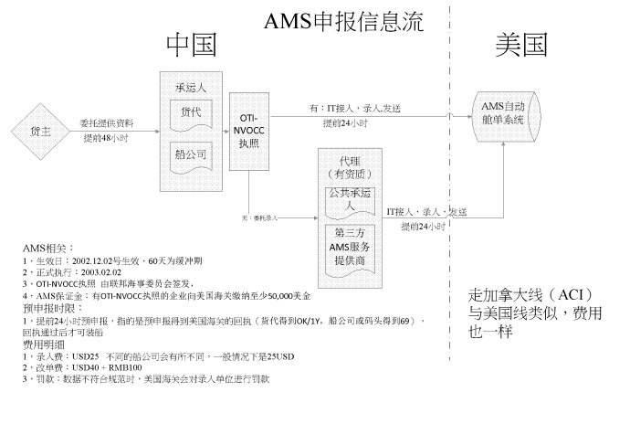 AMS是什么意思(美国舱单系统)