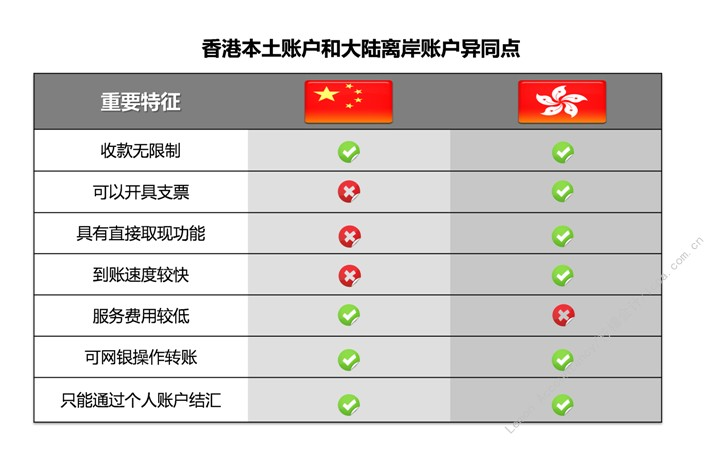 香港账户与国内离岸账户的区别