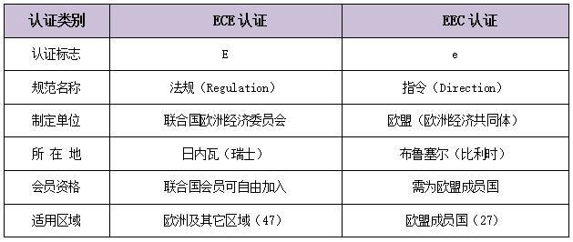 ECE认证与EEC认证的区别