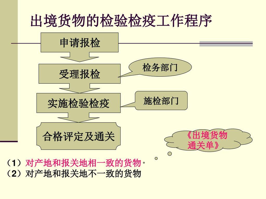 出境货物通关单的商品检验流程