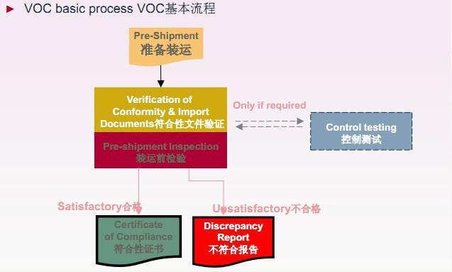 伊朗VOC认证流程