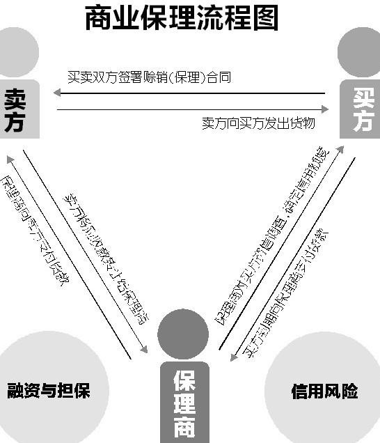 商业保理业务流程(图)