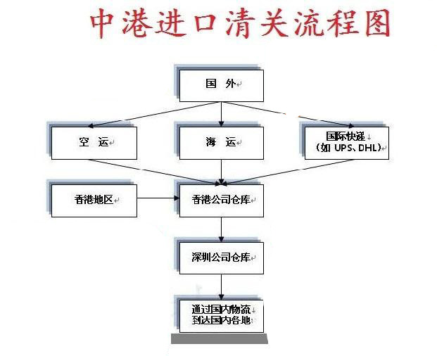 香港进口清关流程