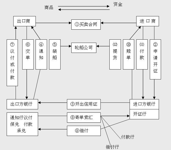 L/C付款方式流程