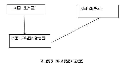 转口贸易(Entrepot Trade)_第三国转口贸易流程