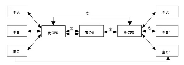 海运拼箱操作流程图