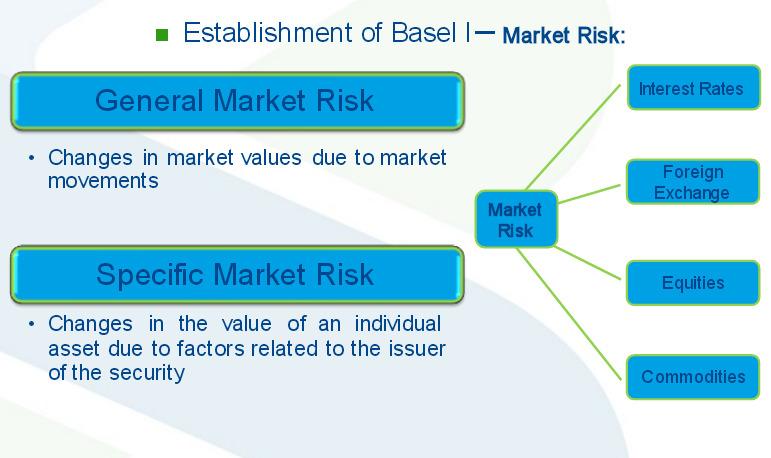 新巴塞尔资本协议_巴塞尔协议II(Basel II Accord)