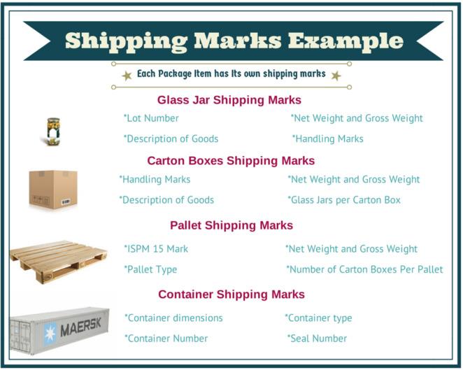 标记唛码(Marks/MKS/Shipping Marks)