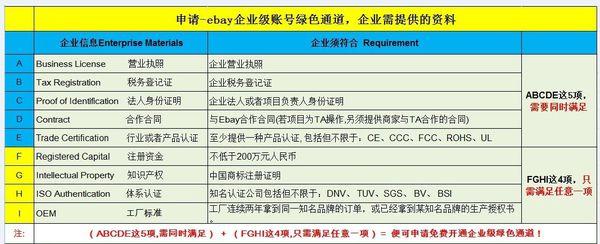 企业账户ebay注册提交资料