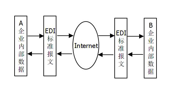 EDI报文标准体系