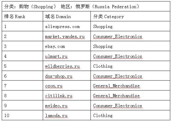 俄罗斯Shopping类网站排名