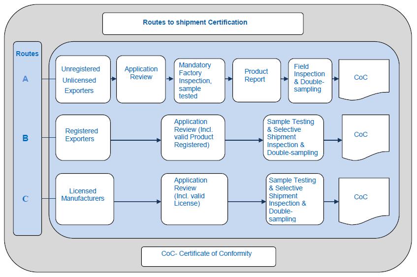 nafdac认证流程