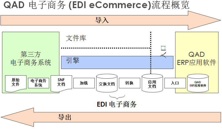 EDI应用标准体系