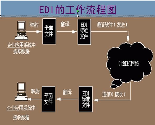 EDI通信标准体系和通信协议