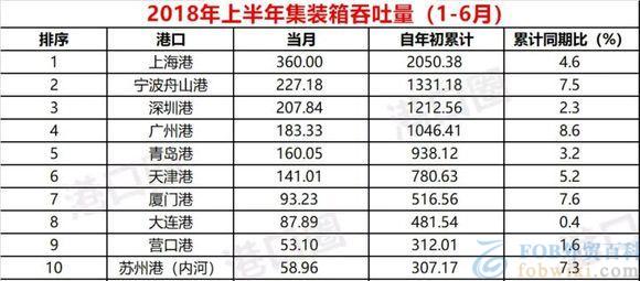 2018年中国港口集装箱吞吐量前十大港口排行榜