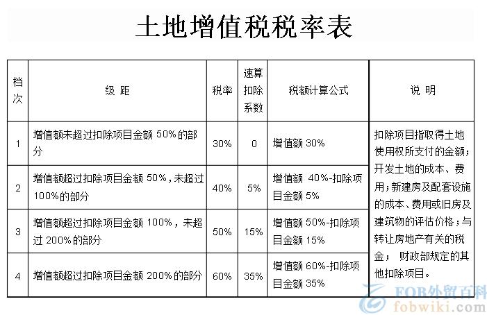 土地增值税税率表