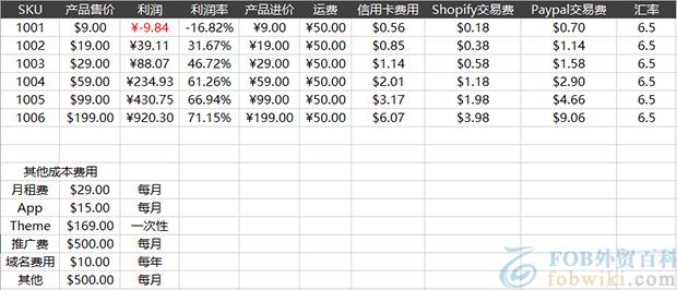 Shopify如何收费