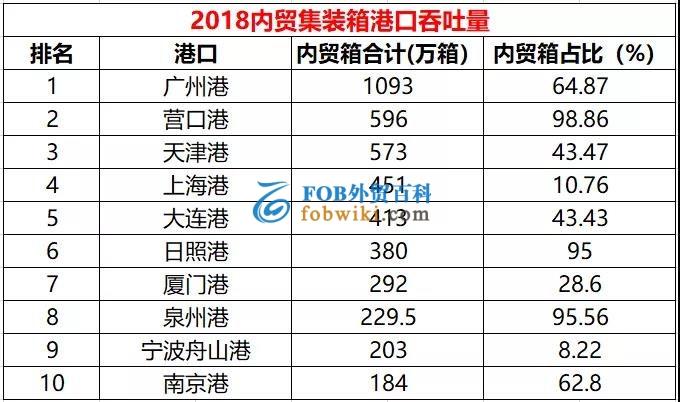 2018年十大内贸集装箱港口排名