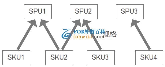 SPU与SKU的区别