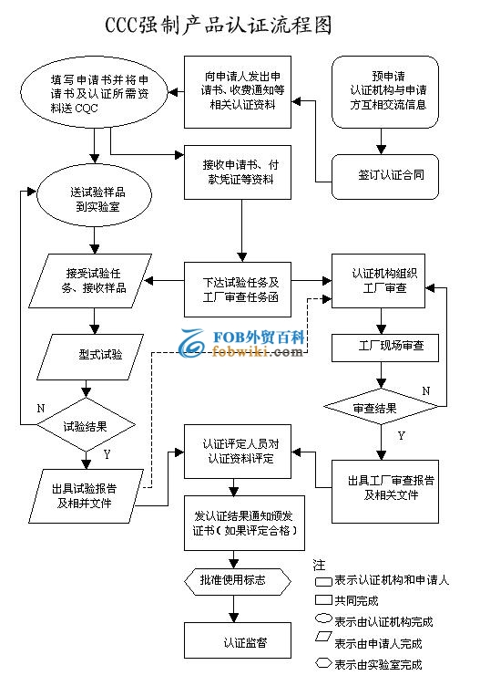 3C认证流程图