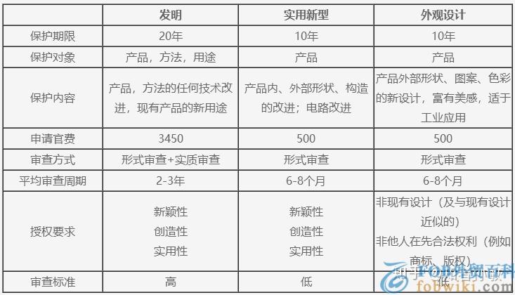 实用新型专利多少钱及有效期_申请注册流程及范文
