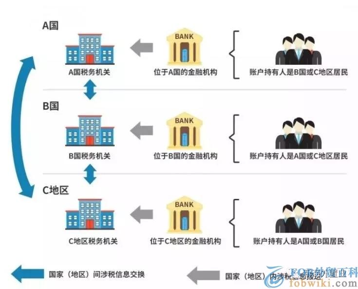 crs是什么意思(共同申报准则)_crs全球征税的影响