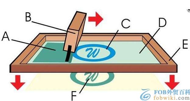 丝印是什么_丝网印刷工艺技术