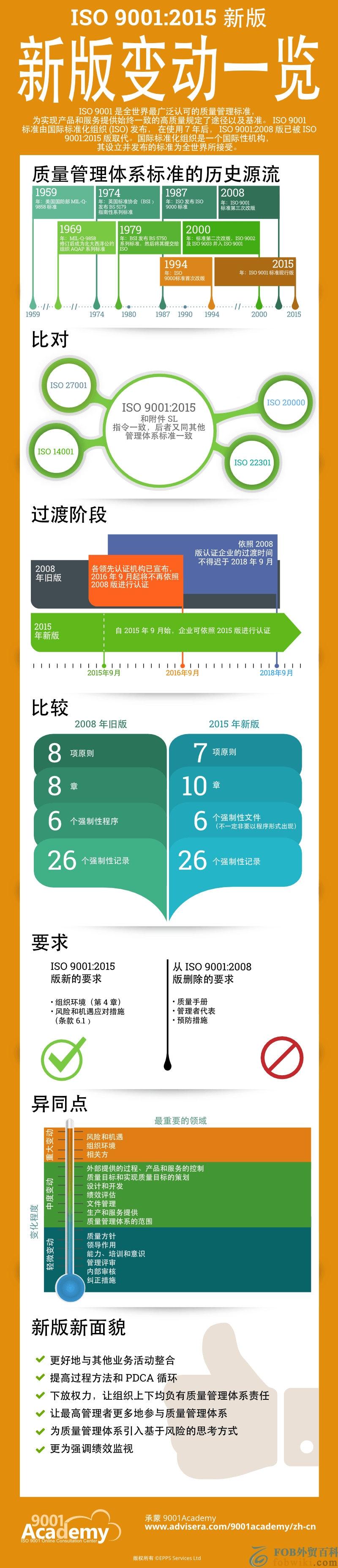 ISO 9001 之 2015 版同 2008 版对比