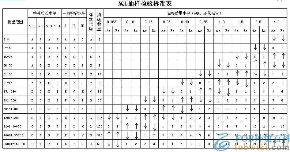 aql抽样标准表