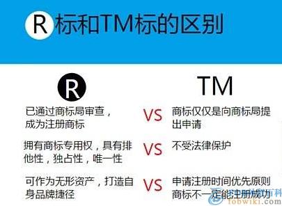 r标、tm标是什么意思_r标和tm标的区别