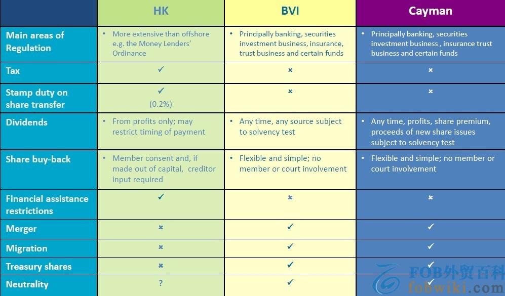 开曼群岛与 BVI 注册离岸公司有什么区别